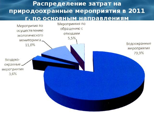 Распределение затрат на природоохранные мероприятия в 2011 г. по основным направлениям