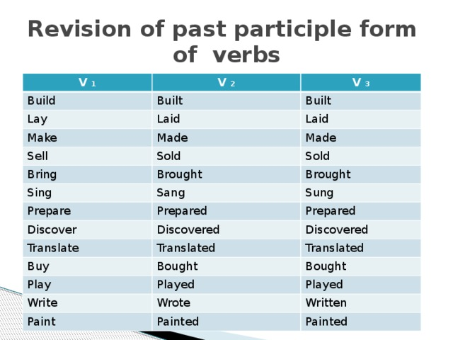 Revision of past participle form  of verbs V 1 V 2 Build V 3 Built Lay Laid Built Make Laid Made Sell Sold Made Bring Brought Sold Sing Sang Prepare Brought Sung Prepared Discover Discovered Prepared Translate Discovered Translated Buy Bought Play Translated Played Write Bought Wrote Played Paint Written Painted Painted