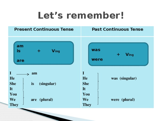 Let's remember! Present Continuous Tense Past Continuous Tense I am I He She is (singular) He was (singular) She It You It You We are (plural) They We were (plural) They am is + V ing  are was  + V ing  were