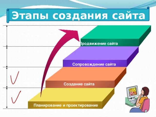 Этапы создания сайта Продвижение сайта Сопровождение сайта Создание сайта  Планирование и проектирование