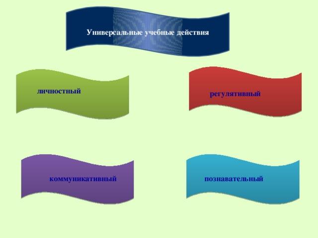 Универсальные учебные действия  личностный регулятивный коммуникативный познавательный