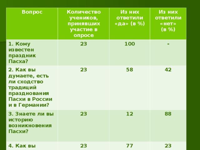 Вопрос 1. Кому известен праздник Пасха? Количество учеников, принявших участие в опросе 23 2. Как вы думаете, есть ли сходство традиций празднования Пасхи в России и в Германии? Из них ответили «да» (в %) 23 3. Знаете ли вы историю возникновения Пасхи?  Из них ответили «нет» (в %) 100 4. Как вы думаете, красят ли яйца немцы? 23 58 - 42 23 12 88 77 23