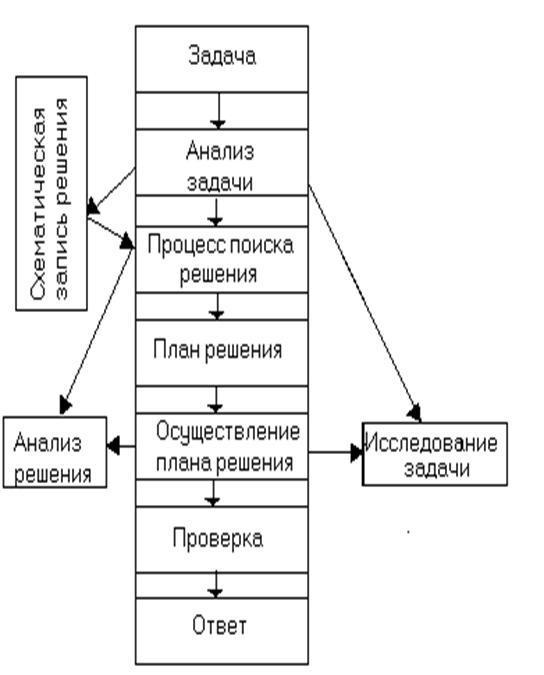 Процесс поиска решения задачи продажа готовых решений задач