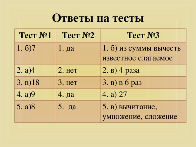 Ответы на тесты Тест №1 Тест №2 1. б)7 Тест №3 1. да 2. а)4 1. б) из суммы вычесть известное слагаемое 2. нет 3. в)18 4. а)9 2. в) 4 раза 3. нет 3. в) в 6 раз 4. да 5. а)8 4. а) 27 5. да 5. в) вычитание, умножение, сложение
