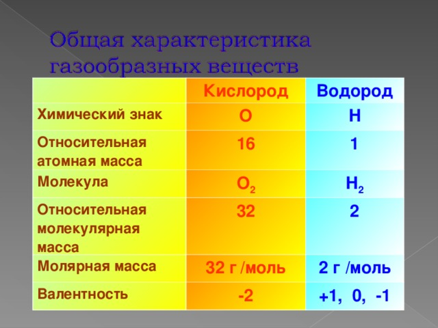 Кислород Химический знак Водород О Относительная атомная масса 16 Н Молекула 1 О 2 Относительная молекулярная масса 32 Молярная масса Н 2 2 32 г  / моль Валентность -2 2 г / моль +1, 0, -1