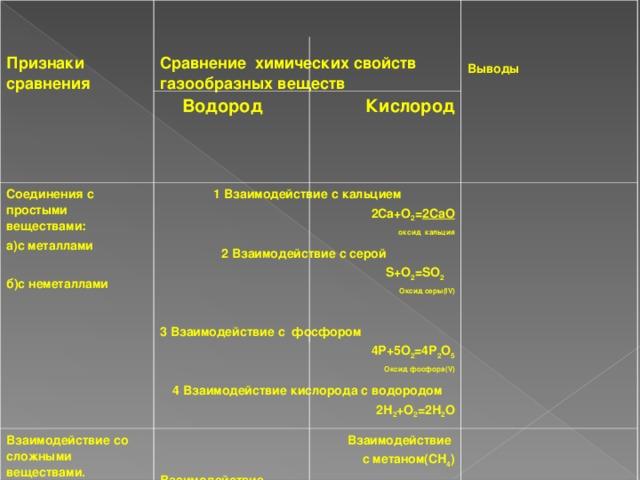 Признаки сравнения   Сравнение химических свойств газообразных веществ    Выводы Водород Кислород Соединения с простыми веществами: а)с металлами  б)с неметаллами  1 Взаимодействие с кальцием 2Са+О 2 = 2СаО  оксид  кальция 2 Взаимодействие с серой S+O 2 =SO 2   Оксид серы( IV)  3 Взаимодействие с фосфором 4Р+5О 2 =4Р 2 О 5  Оксид фосфора( V) 4 Взаимодействие кислорода с водородом 2Н 2 +О 2 =2Н 2 О  Взаимодействие со сложными веществами.  Взаимодействие с метаном(СН 4 ) Взаимодействие с оксидом меди( II) СН 4 +2О 2 =СО 2 +2Н 2 О+ Q  Оксид  оксид  углерода( IV) водорода О 2 – окислитель