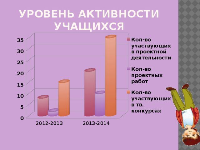 Уровень активности учащихся