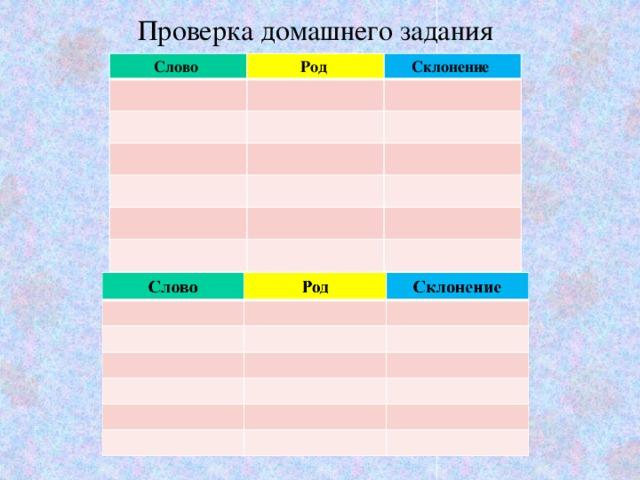Проверка домашнего задания Слово Род Склонение