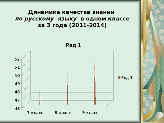Динамика качества знаний по русскому языку в одном классе за 3 года (2011-2014)