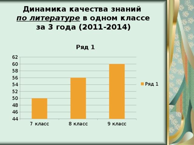 Динамика качества знаний по литературе в одном классе за 3 года (2011-2014)