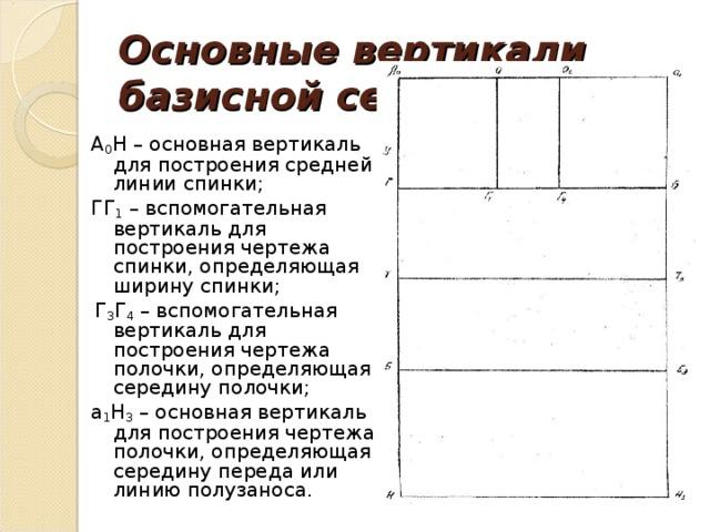 Основные вертикали базисной сетки: А 0 Н – основная вертикаль для построения средней линии спинки; ГГ 1 – вспомогательная вертикаль для построения чертежа спинки, определяющая ширину спинки;  Г 3 Г 4 – вспомогательная вертикаль для построения чертежа полочки, определяющая середину полочки; a 1 Н 3 – основная вертикаль для построения чертежа полочки, определяющая середину переда или линию полузаноса.