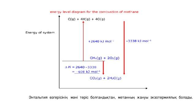 Энтальпия өзгерісінің мәні теріс болғандықтан, метанның жануы экзотермиялық болады.