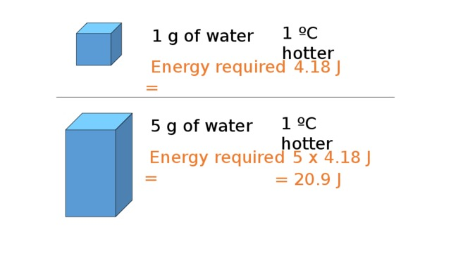 1 ºC hotter 1 g of water  Energy required =  4.18 J 1 ºC hotter 5 g of water  Energy required =  5 x 4.18 J = 20.9 J