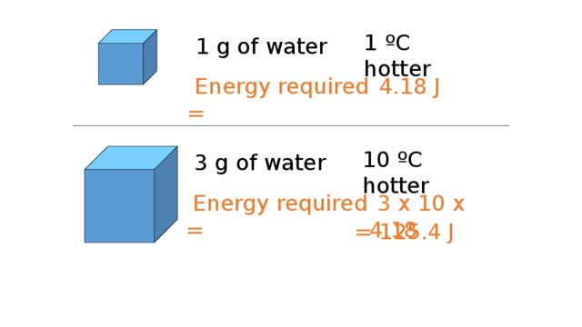 1 ºC hotter 1 g of water  Energy required =  4.18 J 10 ºC hotter 3 g of water  Energy required =  3 x 10 x 4.18 = 125.4 J