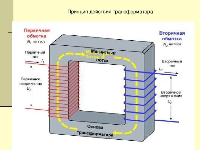 Магнитный поток Магнитный поток Принцип действия трансформатора