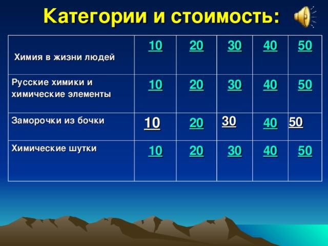 Категории и стоимость:   Химия в жизни людей 10 Русские химики и химические элементы  20 10 Заморочки из бочки  20 30 Химические шутки   20 10 40 30 40 20 50 50 40 30 40 50 10 30 50