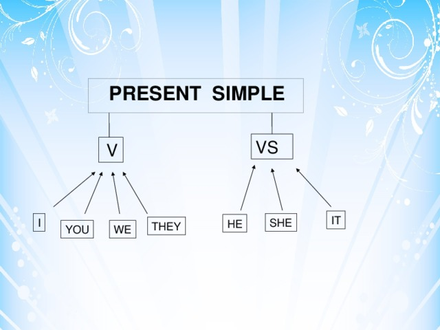 PRESENT SIMPLE VS  V IT SHE I HE THEY WE YOU