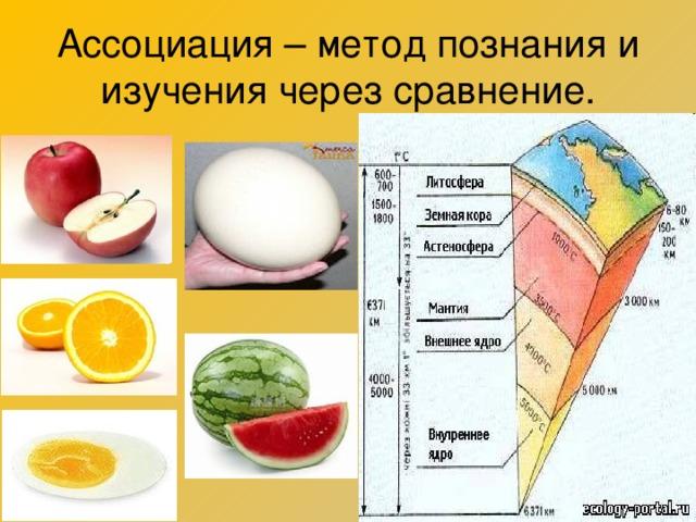 Ассоциация – метод познания и изучения через сравнение.