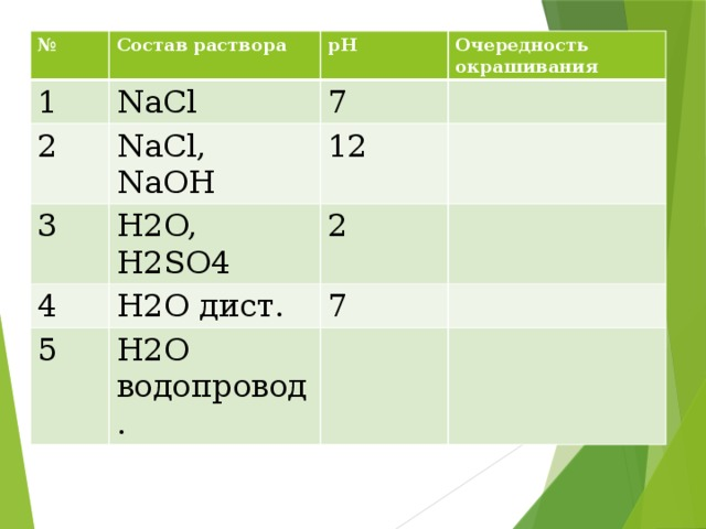 № Состав раствора 1 рН NaCl 2 Очередность окрашивания 7 NaCl, NaOH 3 4 12 H2O, H2SO4 2 H2O дист. 5 7 H2O водопровод.