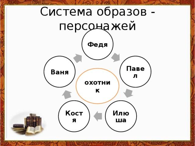 Система образов - персонажей Федя Павел Ваня охотник Илюша Костя