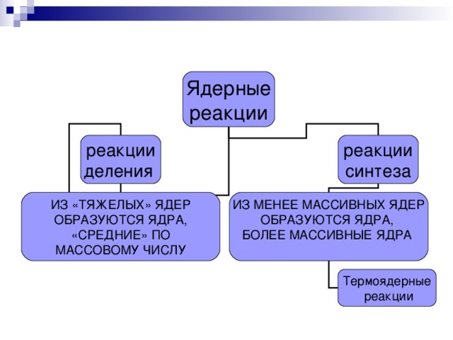 Ядерные реакции реакции деления реакции синтеза ИЗ «ТЯЖЕЛЫХ» ЯДЕР  ОБРАЗУЮТСЯ ЯДРА, «СРЕДНИЕ» ПО  МАССОВОМУ ЧИСЛУ ИЗ МЕНЕЕ МАССИВНЫХ ЯДЕР ОБРАЗУЮТСЯ ЯДРА, БОЛЕЕ МАССИВНЫЕ ЯДРА Термоядерные  реакции