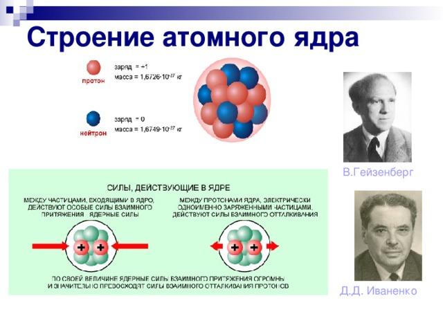 Строение атомного ядра В.Гейзенберг Д.Д. Иваненко