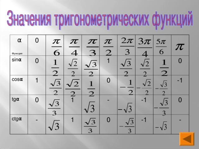 α Функция sin α 0 0 cos α 1 tg α 0 ctg α - 1 1 1 0 - 0 -1 0 -1 -1 0 -