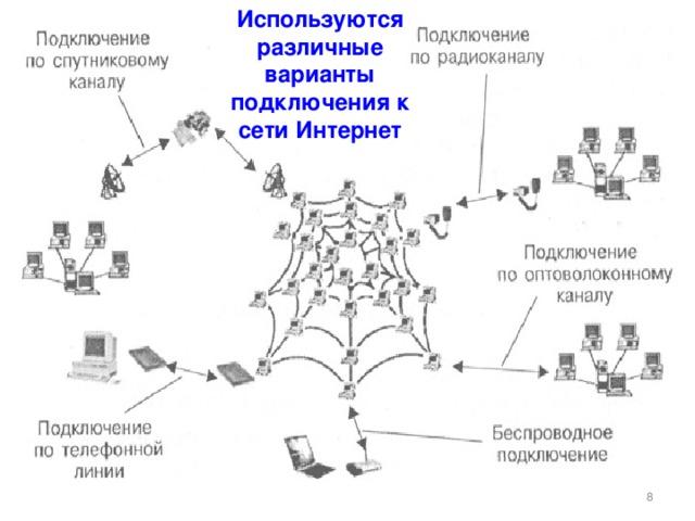 Используются различные варианты подключения к сети Интернет