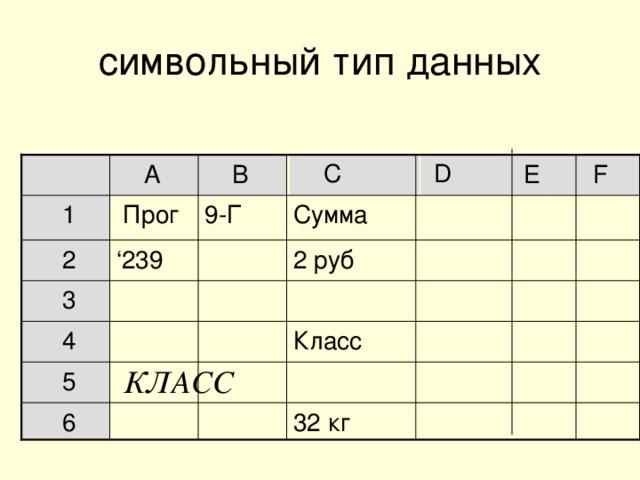символьный тип данных  D  C  A  E  B  F  1  Прог 9-Г Сумма  2 ' 239 2 руб  3  4 Класс КЛАСС  5  6 32 кг