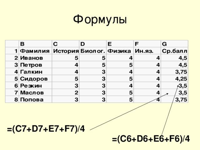 Формулы =(С7+ D 7 +E7+F7)/4  =(C6+D6+E6+F6)/4