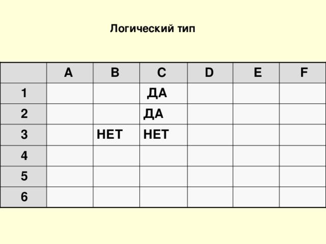 Логический тип   A  B  C  D  E  F  1    ДА      2   ДА     3  НЕТ  НЕТ           4  5             6