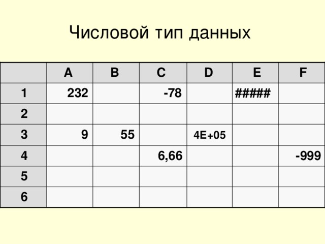 Числовой тип данных   A  B  C  D  E  F  1  232   -78  #####   2         3  9  55  4Е+05     6,66    4  -999   5        6