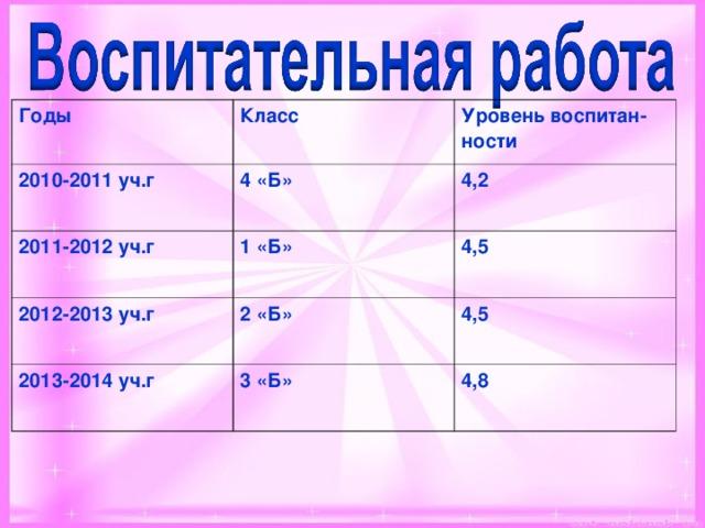 Годы 2010-2011 уч.г Класс 2011-2012 уч.г 4 «Б» Уровень воспитан-ности 4,2 1 «Б» 2012-2013 уч.г 4,5 2 «Б» 2013-2014 уч.г 4,5 3 «Б» 4,8