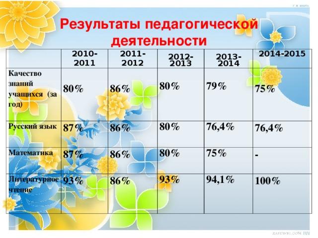 Результаты педагогической деятельности 2010-2011 Качество знаний учащихся (за год) Русский язык 2011-2012  80%  2012-2013 Математика  86% 87% 87% 86%    80%  2013-2014 Литературное чтение    79%  80% 2014-2015 86% 93%  75%  80%  76,4% 86%  75% 76,4%  93% -  94,1% 100%