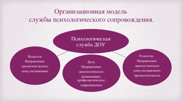 Организационная модель  службы психологического сопровождения. Психологическая служба ДОУ Педагоги. Направления: просветительское; консультационное Родители. Направления: диагностическое консультационное; просветительское Дети. Направления: диагностическое; развивающее, профилактическое; коррекционное