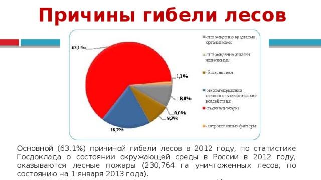 Причины гибели лесов Основной (63.1%) причиной гибели лесов в 2012 году, по статистике Госдоклада о состоянии окружающей среды в России в 2012 году, оказываются лесные пожары (230,764 га уничтоженных лесов, по состоянию на 1 января 2013 года). Источник: mnr.gov.ru