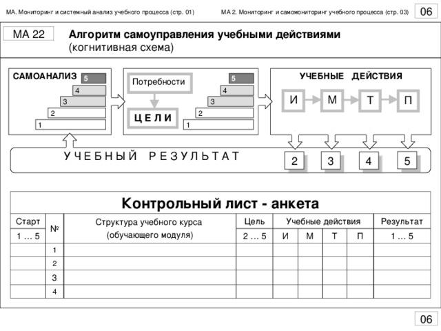 МА. Мониторинг и системный анализ учебного процесса (стр. 01) МА 2 .  Мониторинг и самомониторинг учебного процесса (стр. 0 3 ) Алгоритм самоуправления учебными действиями САМОАНАЛИЗ УЧЕБНЫЕ ДЕЙСТВИЯ  5 5 Потребности 4 4 3 3 2 2 Ц Е Л И 1 1 Контрольный лист - анкета Старт 1 … 5 № Структура учебного курса (обучающего модуля) 1 Цель 2 … 5 Учебные действия 2 И 3 М 4 Т П Результат 1 … 5