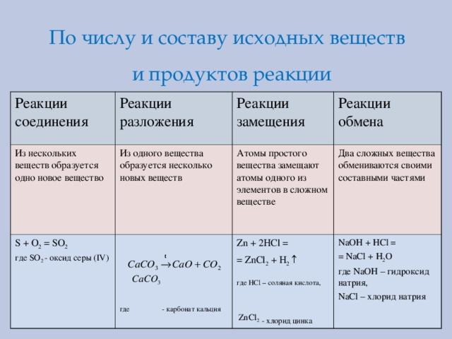 По числу и составу исходных веществ и продуктов реакции Реакции соединения Реакции разложения Из нескольких веществ образуется одно новое  вещество Из одного вещества образуется несколько новых веществ Реакции замещения S + O 2 = SO 2 где SO 2 - оксид серы ( IV ) Реакции обмена Атомы простого вещества замещают атомы одного из элементов в сложном веществе где - карбонат кальция Два сложных вещества обмениваются своими составными частями Zn + 2HCl = = ZnCl 2 + H 2 ↑ где HCl – соляная кислота,  ZnCl 2  - хлорид цинка NaOH + HCl = = NaCl + H 2 O где NaOH – гидроксид натрия, NaCl – хлорид натрия