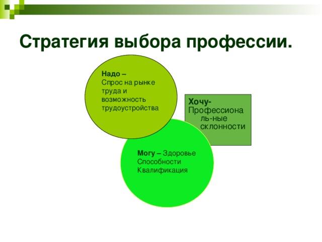 Стратегия выбора профессии.  Надо – Спрос на рынке труда и возможность трудоустройства Хочу- Профессиональ-ные склонности   Могу – Здоровье Способности Квалификация