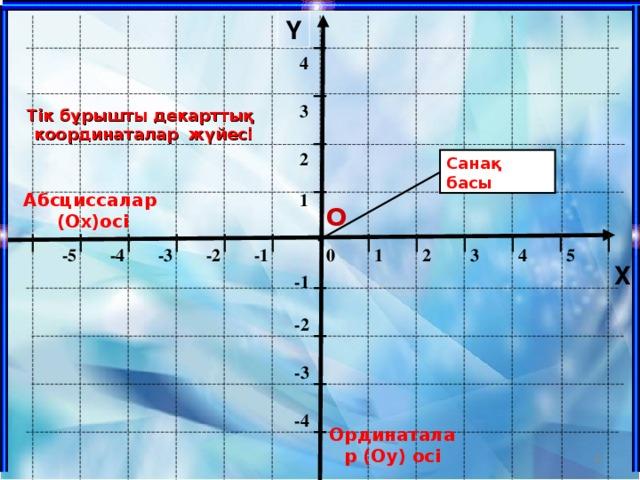 Y 4 3 Тік бұрышты декарттық координаталар жүйесі 2 Санақ басы Абсциссалар (Ох)осі 1 О -1 -2 2 1 0 3 4 5 -5 -4 -3 X -1 -2 -3 -4 Ординаталар (Оу) осі