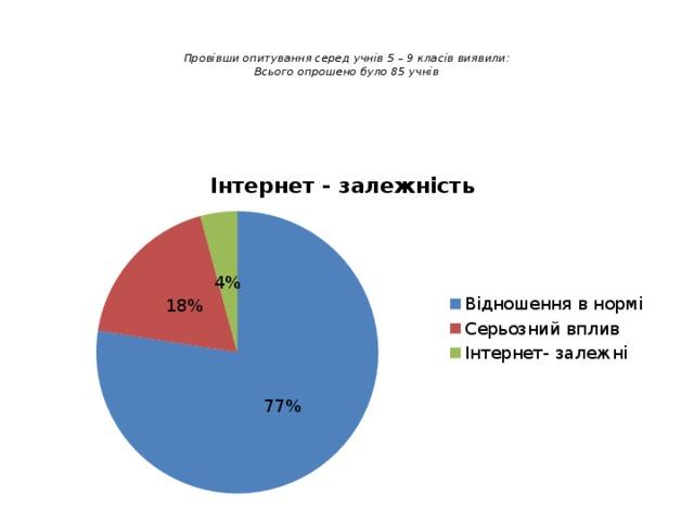 Провівши опитування серед учнів 5 – 9 класів виявили:  Всього опрошено було 85 учнів