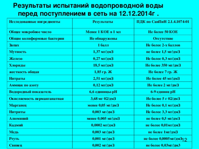 Результаты испытаний водопроводной воды  перед поступлением в сеть на 12.12.2014г  . Исследованные ингредиенты Результаты Общее микробное число ПДК по СанПиН 2.1.4.1074-01 Менее 1 КОЕ в 1 мл Общие колиформные бактерии Не более 50 КОЕ Не обнаружены Запах Отсутствие 1 балл Мутность Железо 1,37 мг/дмЗ Не более 2-х баллов не более 1,5 мг/дмЗ 0,27 мг/дмЗ Хлориды Не более 0,3 мг/дмЗ 18,5 мг/дмЗ жесткость общая Не более 350 мг/дмЗ 1,85 гр. Ж Нитраты Не более 7 гр. Ж 2,51 мг/дмЗ Аммиак по азоту Водородный показатель 0,12 мг/дмЗ Не более 45 мг/дмЗ Не более 2 мг/дмЗ 6,6 единицы-рН Окисляемость перманганатная 6-9 единиц рН 3,68 мг 02/дмЗ Марганец Не более 5 г 02/дмЗ менее 0,05 мг/дмЗ Нитриты Не более 0,1 мг/дмЗ 0,003 мг/дмЗ Алюминий Кадмий менее 0,005 мг/дмЗ Не более 3,3 мг/дмЗ не более 0,5 мг/дмЗ 0,0002 мг/дмЗ Медь не более 0,01мг/дмЗ 0,003 мг/дмЗ Ртуть не более 1мг/дмЗ 0,001 мг/дмЗ Свинец не более 0,0005мг/дмЗ 0,002 мг/дмЗ не более 0,03мг/дм3