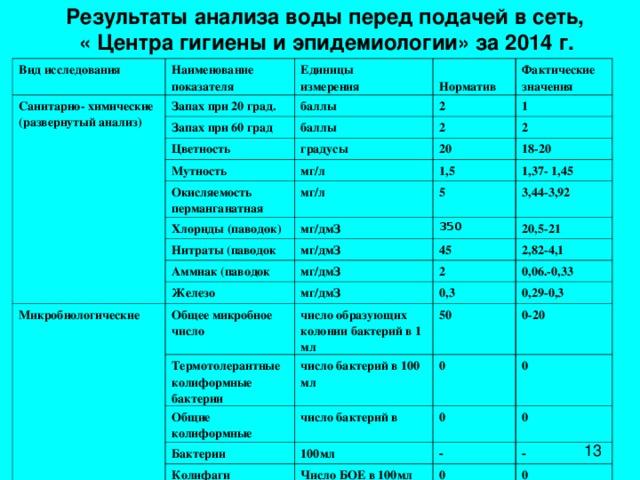 Результаты анализа воды перед подачей в сеть,  « Центра гигиены и эпидемиологии» за 2014 г. Вид исследования Наименование показателя Санитарно- химические (развернутый анализ) Единицы измерения Запах при 20 град. Запах при 60 град  Норматив баллы баллы Цветность 2 Фактические значения 1 Мутность градусы 2 20 2 мг/л Окисляемость перманганатная 18-20 1,5 мг/л Хлориды (паводок) 1,37- 1,45 Нитраты (паводок 5 мг/дмЗ Аммиак (паводок мг/дмЗ 350 3,44-3,92 20,5-21 45 мг/дмЗ Железо Микробиологические Общее микробное число 2,82-4,1 2 мг/дмЗ Термотолерантные колиформные бактерии число образующих колонии бактерий в 1 мл 0,3 0,06.-0,33 0,29-0,3 50 Общие колиформные число бактерий в 100 мл Бактерии число бактерий в 0-20 0 0 0 100мл Колифаги 0 - Число БОЕ в 100мл - 0 0