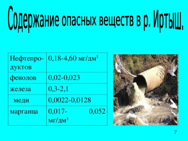 Нефтепро-дуктов 0,18-4,60 мг/дм 3 фенолов 0,02-0,023 железа 0,3-2,1  меди 0,0022-0,0128 марганца 0,017- 0,052 мг/дм 3