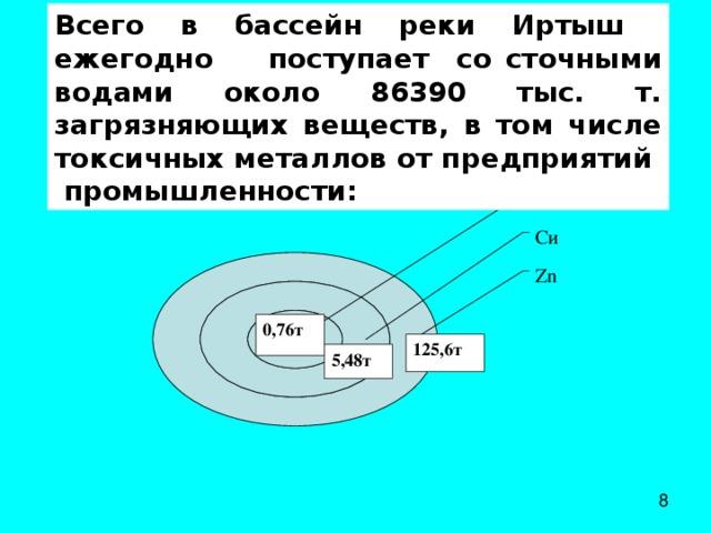 Всего в бассейн реки Иртыш ежегодно поступает со сточными водами около 86390 тыс. т. загрязняющих веществ, в том числе токсичных металлов от предприятий промышленности: Pb C и Zn 0,76т 125 ,6т 5,48т