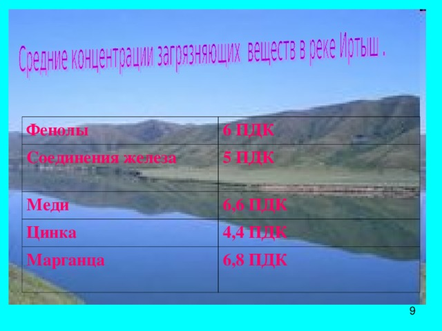 Фенолы 6 ПДК Соединения железа 5 ПДК Меди 6,6 ПДК Цинка 4,4 ПДК Марганца 6,8 ПДК