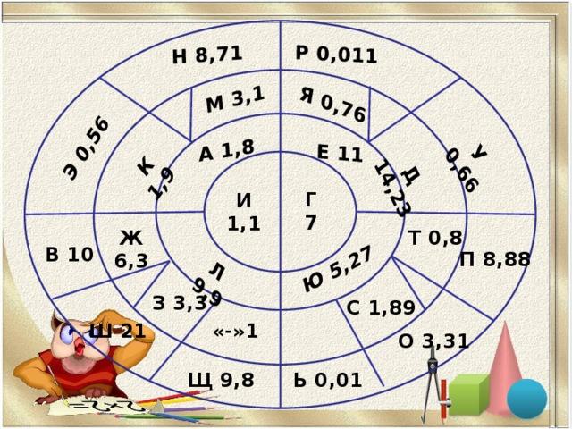 А 1,8 Е 11 Л 9,9 Ю 5,27 М 3,1 Я 0,76 Д 14,23 К 1,9 Н 8,71 Р 0,011 Э 0,56 У 0,66 Г 7 И 1,1 Т 0,8 Ж 6,3 В 10 П 8,88 З 3,3 С 1,89 «-»1 Ш 21 О 3,31 Щ 9,8 Ь 0,01