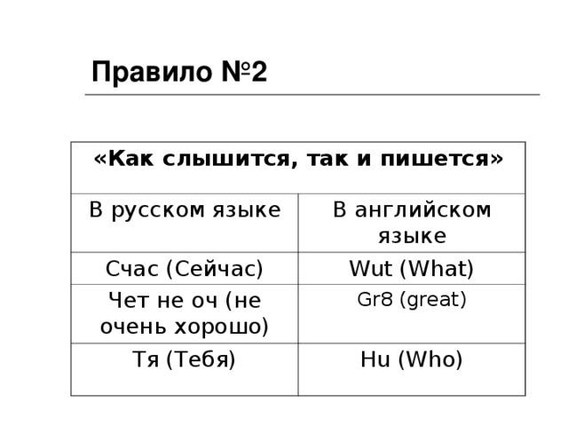 Правило №2 «Как слышится, так и пишется» В русском языке В английском языке Счас (Сейчас) Wut (What) Чет не оч (не очень хорошо) G r8 (great) Тя (Тебя) Hu (Who)
