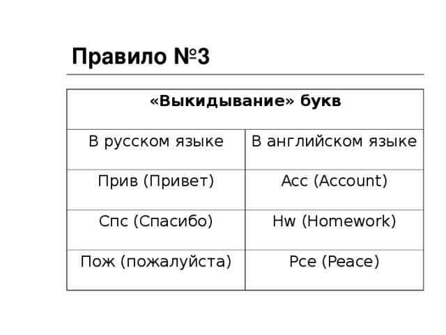 Правило №3 «Выкидывание» букв В русском языке В английском языке Прив (Привет) Acc (Account) Спс (Спасибо) Hw (Homework) Пож (пожалуйста) Pce (Peace)