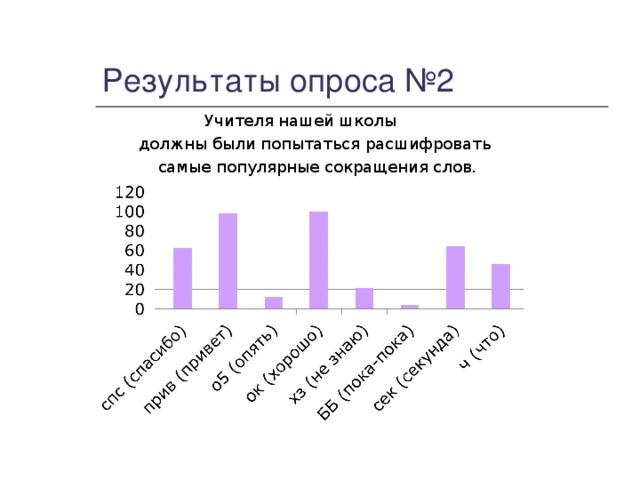 Результаты опроса №2  Учителя нашей школы должны были попытаться расшифровать самые популярные сокращения слов.